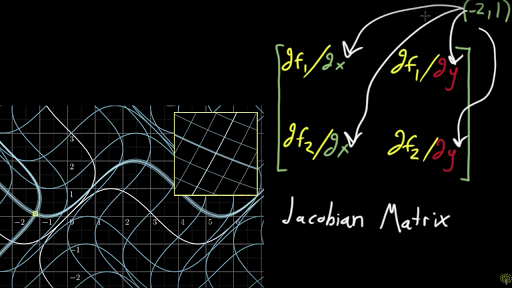 The Jacobian matrix