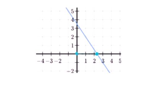 Linear Equations Graphs Algebra I Math Khan Academy