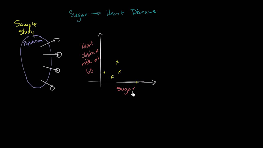 Types of statistical studies (video) | Khan Academy