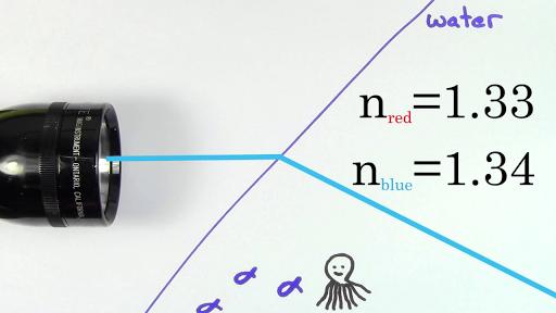Geometric optics | Physics | Science | Khan Academy