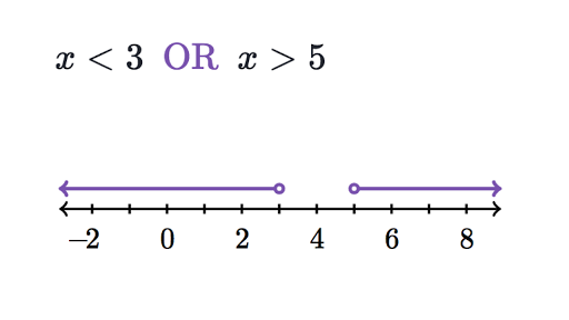 How to Graph a Linear Inequality