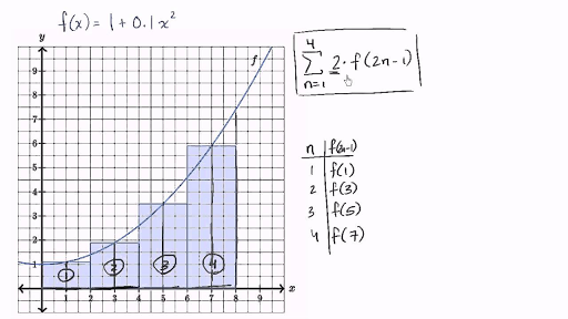Worked Example Riemann Sums In Summation Notation Video Khan