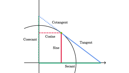 Trig Identity Reference Article Khan Academy