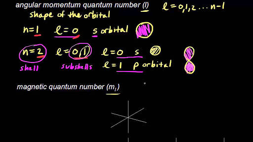 Quantum numbers for the first four shells (video) | Khan Academy