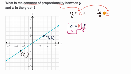 Identifying Constant Of Proportionality Graphically Video Khan