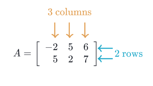 Image result for matrices