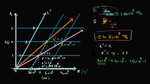 Introduction to special relativity and minkowski spacetime diagrams introduction to special relativity and minkowski spacetime diagrams video khan academy ccuart Images