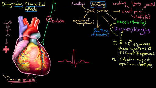 Heart Attack Myocardial Infarction Pathophysiology Video Khan