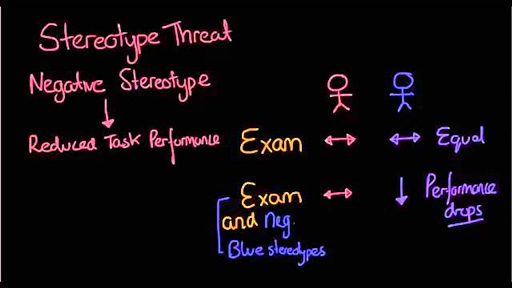 Stereotypes Stereotype Threat And Self Fulfilling Prophecy Video