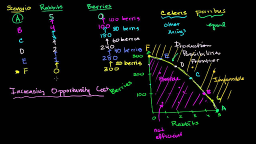 Increasing Opportunity Costs On A Ppc Video Khan Academy