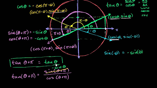 The Unit Circle Definition Of Sine Cosine And Tangent Khan Academy