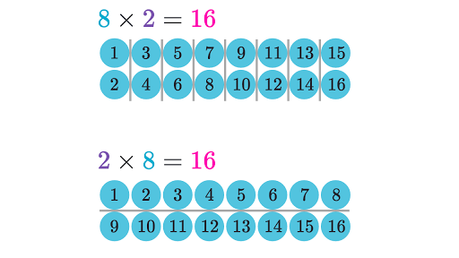Multiplication and division | 3rd grade | Math | Khan Academy