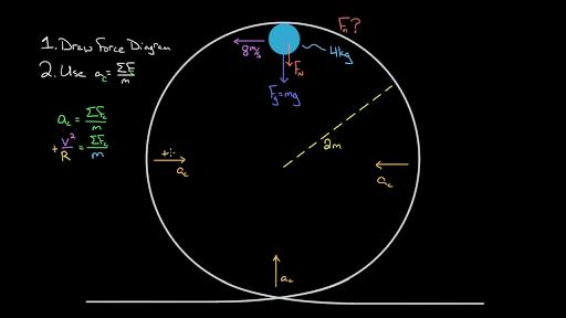 Acceleration formula circular. Centripetal force and gravitation