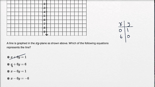 Graphing linear equations — Harder example