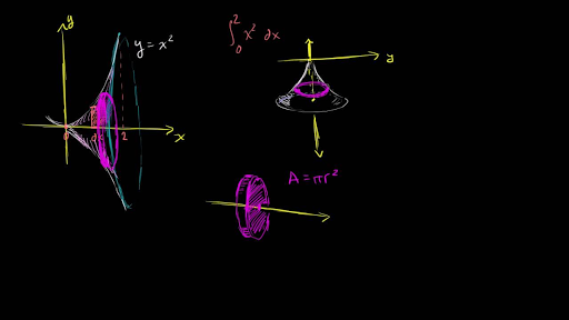Disc method around y axis video khan academy ccuart Image collections