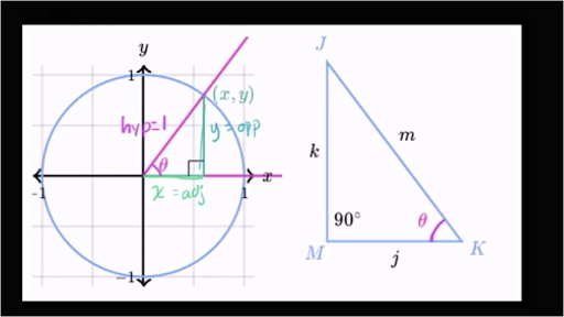 Unit Circle Video Trigonometry Khan Academy