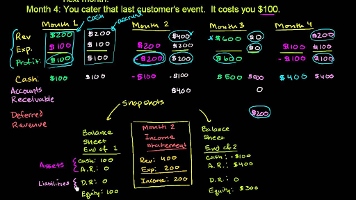Balance Sheet And Income Statement Relationship Video Khan Academy