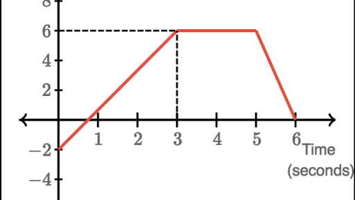 Finding Distance And Displacement From Graphs Practice Khan Academy