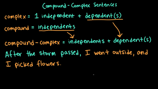 Complex Sentences Video Khan Academy