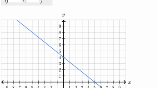 Graphing lines and slope   Algebra basics   Math   Khan Academy