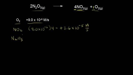 Kinetics | Chemistry | Science | Khan Academy