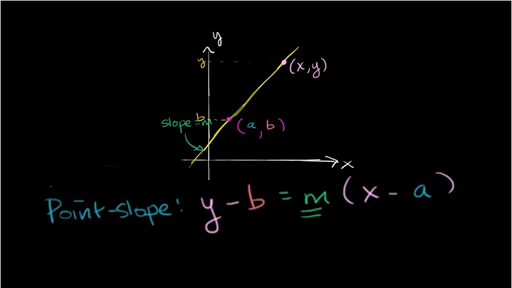 point slope form khan  Intro to point-slope form