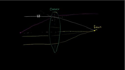 Convex lenses video geometric optics khan academy