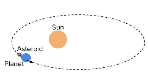 Gravitation (Hindi) | Class 11 Physics (India) - Hindi