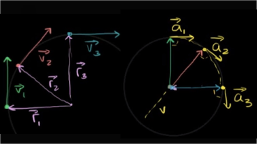 Acceleration formula centripetal. Force and gravitation physics