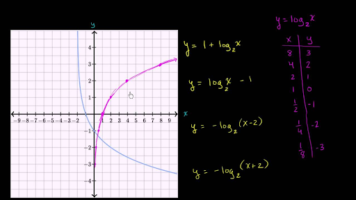 Graphs Of Logarithmic Functions Practice Khan Academy