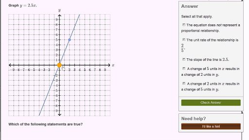 Graphing Proportional Relationships Unit Rate Video Khan Academy
