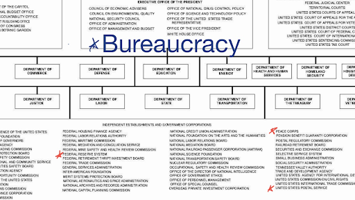 introduction to the federal bureaucracy Diagram of Waste