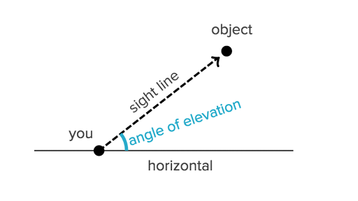 Angles Of Elevation And Depression Article Khan Academy