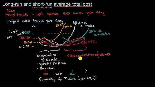 Production, cost, and the perfect competition model   Khan