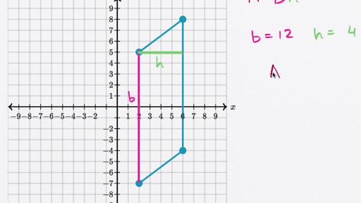 Area of a parallelogram on the coordinate plane