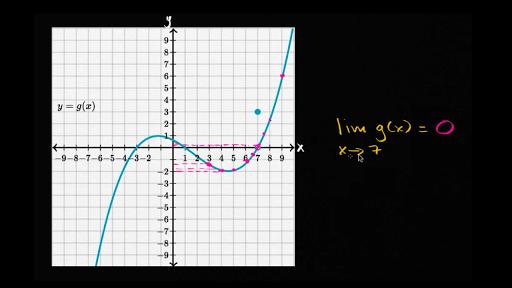 Limits   Class 11 math (India)   Khan Academy