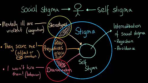 examples of stigma in society