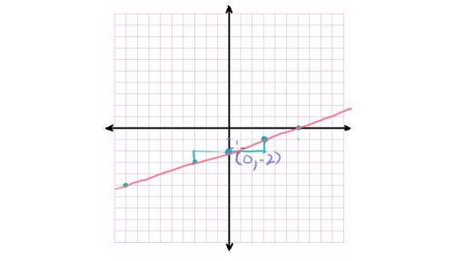 slope intercept form on graph  Graph from slope-intercept equation