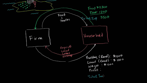 Circular Flow Of Income And Expenditures Video Khan Academy