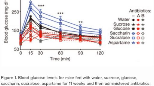 Do artificial sweeteners increase diabetes risk? (practice