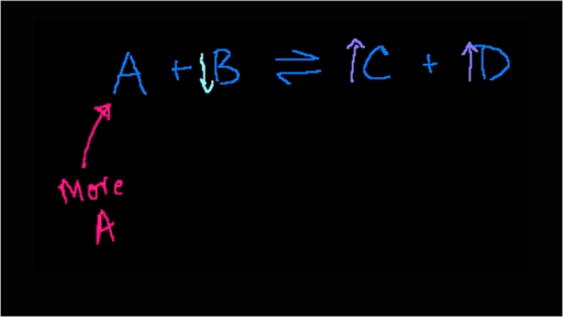 chemical equilibrium in industry