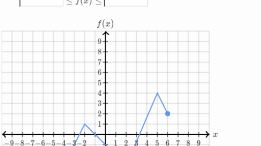 Domain And Range From Graph Practice Khan Academy