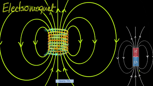 Magnetic effects of electric current | Khan Academy