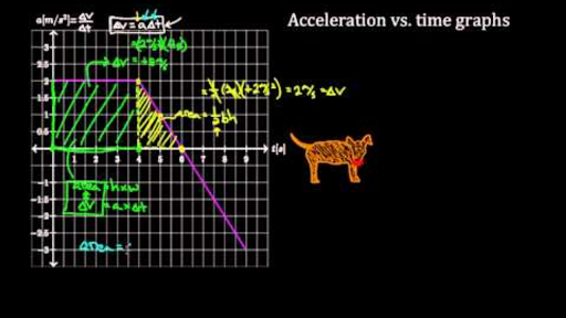 One-dimensional motion | Physics | Science | Khan Academy