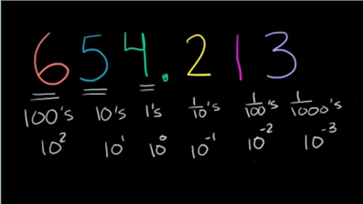Whats The Highest Place Value Khan Academy
