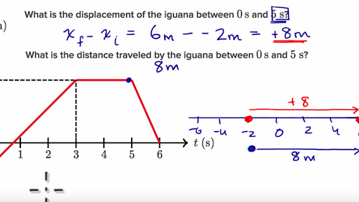 how to find magnitude of displacement in physics