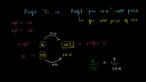 Profit and loss percent problems (practice) | Khan Academy