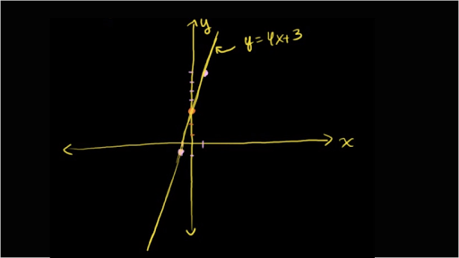 Intro to graphing two-variable inequalities
