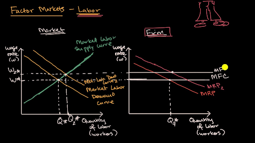 Shifts In The Demand For Labor Video Khan Academy