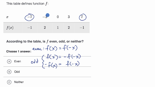 Even And Odd Functions: Graphs And Tables (practice) Khan Academy